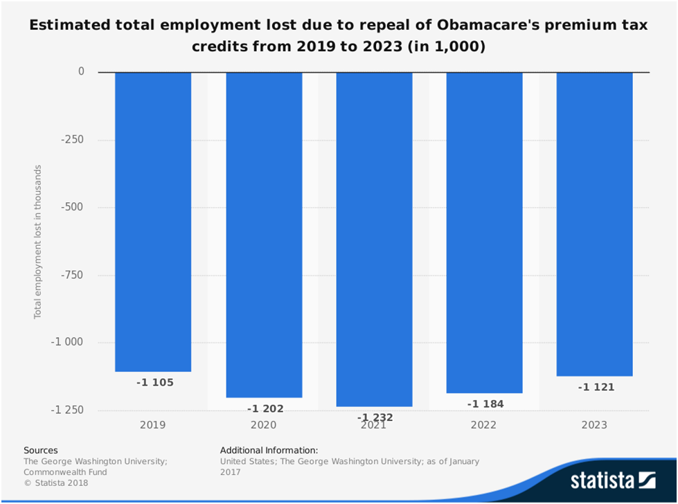 Estimated employment loss