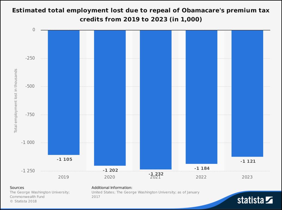 Estimated employement loss